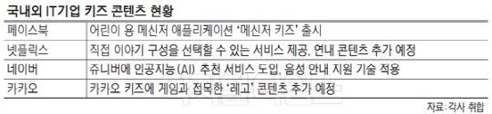 """""""동심 잡아라""""… 국내외 IT공룡 키즈 마케팅 총공세"""